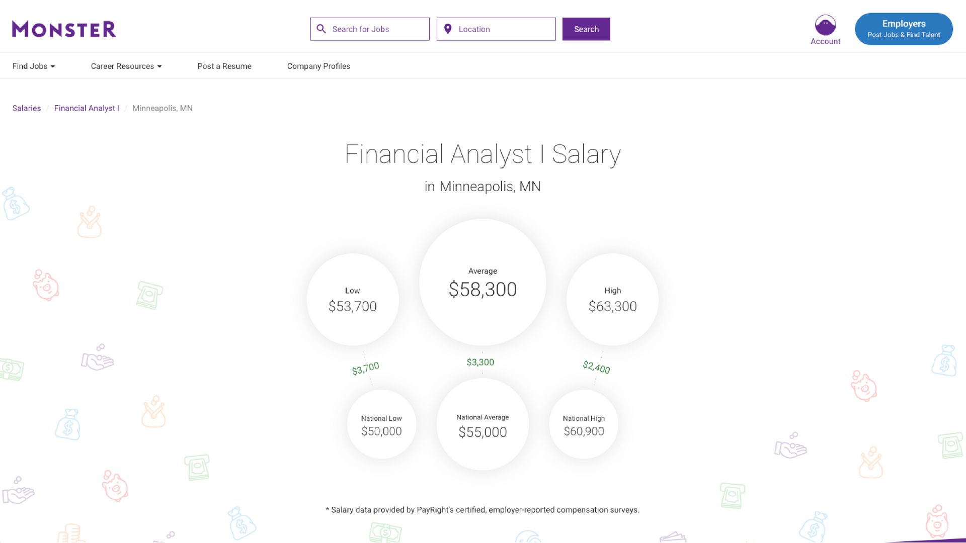 Which Salary Website Is the Best / Graphs & Analysis