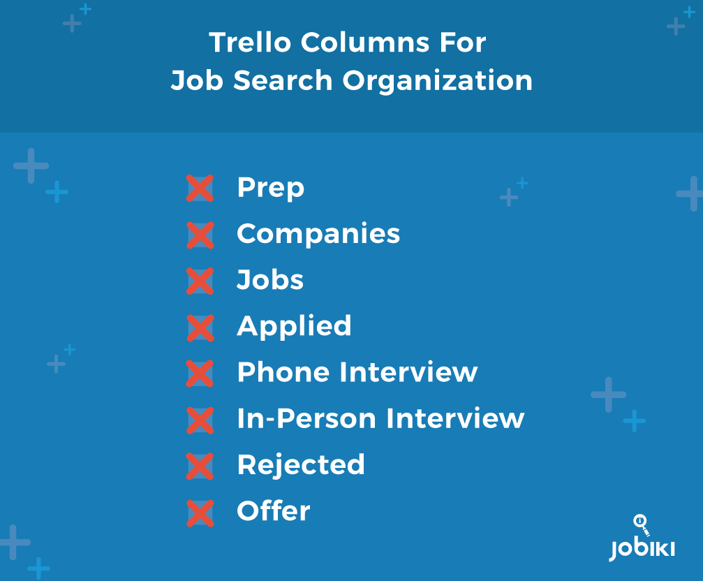Trello columns for job search organization. Prep, Companies, Jobs, Applied, Phone Interview, In-Person Interview, Rejected, Offer